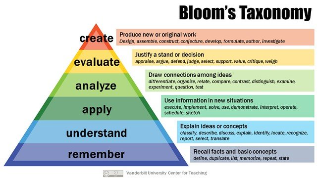 blooms taxonomy graph